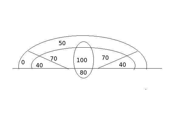简单的确定性模型